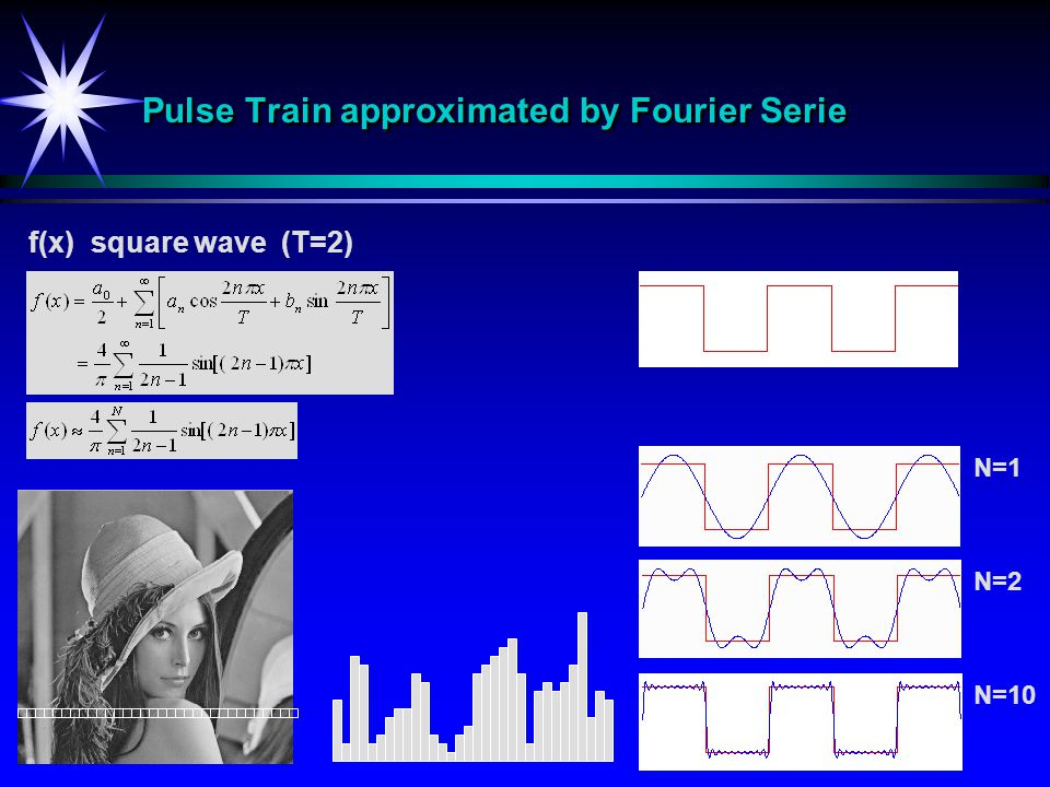 Pulse Train approximated by Fourier Serie