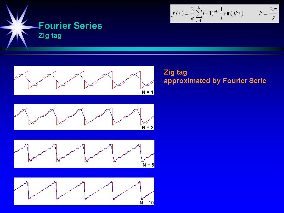 Fourier Series Zig tag Zig tag approximated by Fourier Serie N = 1