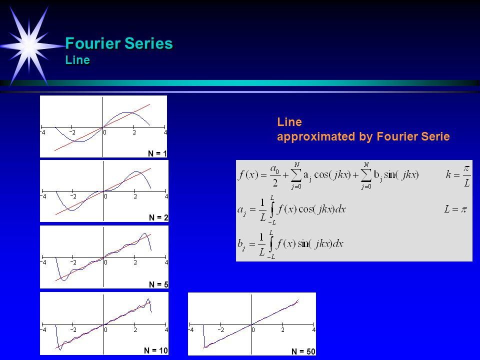 Fourier Series Line Line approximated by Fourier Serie N = 1 N = 2