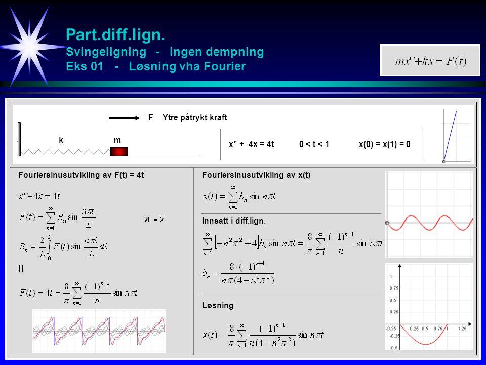 Part.diff.lign. Svingeligning - Ingen dempning Eks 01 - Løsning vha Fourier
