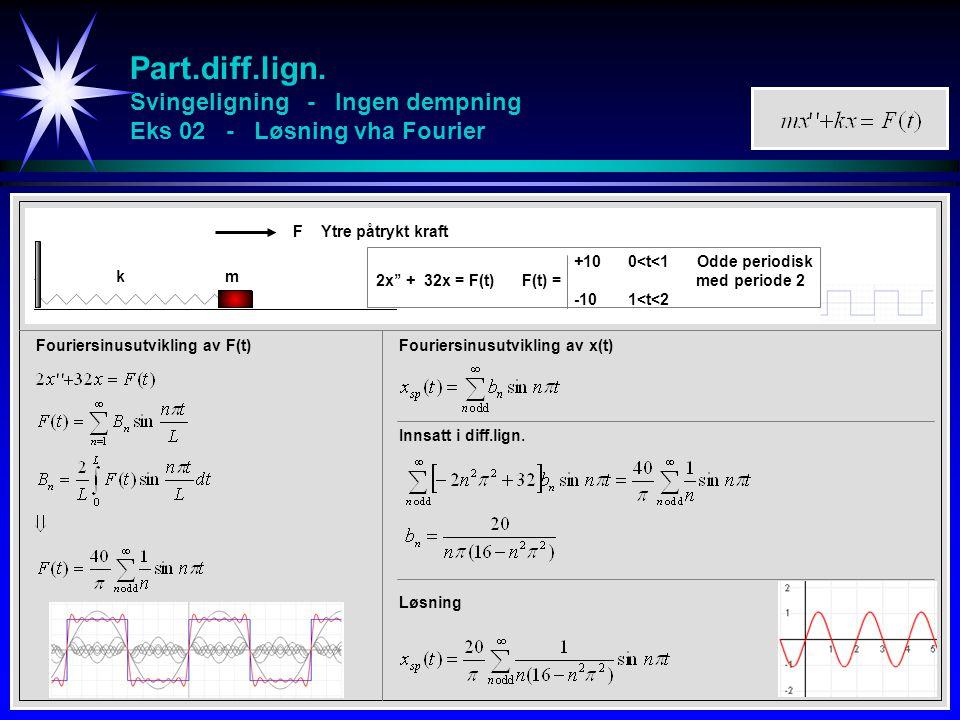 Part.diff.lign. Svingeligning - Ingen dempning Eks 02 - Løsning vha Fourier