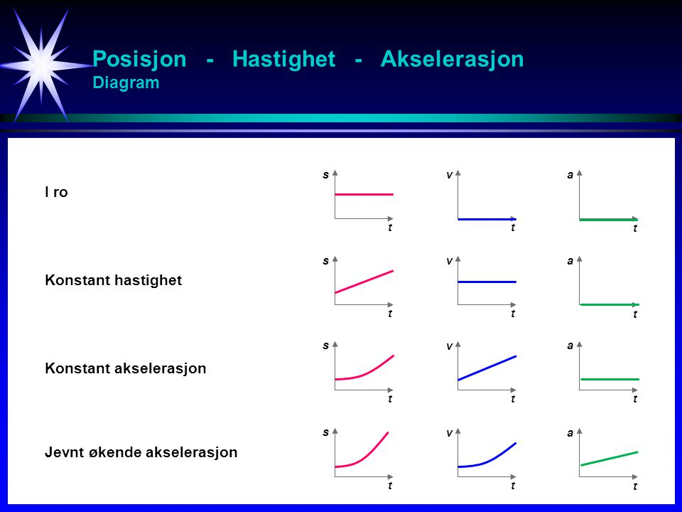 Posisjon - Hastighet - Akselerasjon Diagram