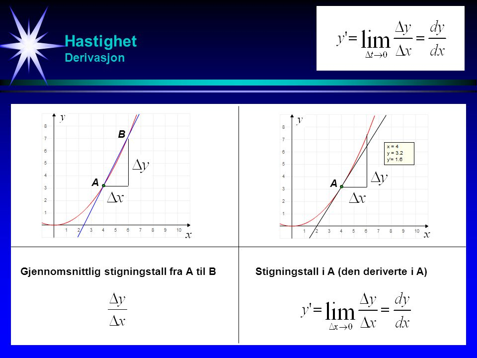 Hastighet Derivasjon B A A Gjennomsnittlig stigningstall fra A til B