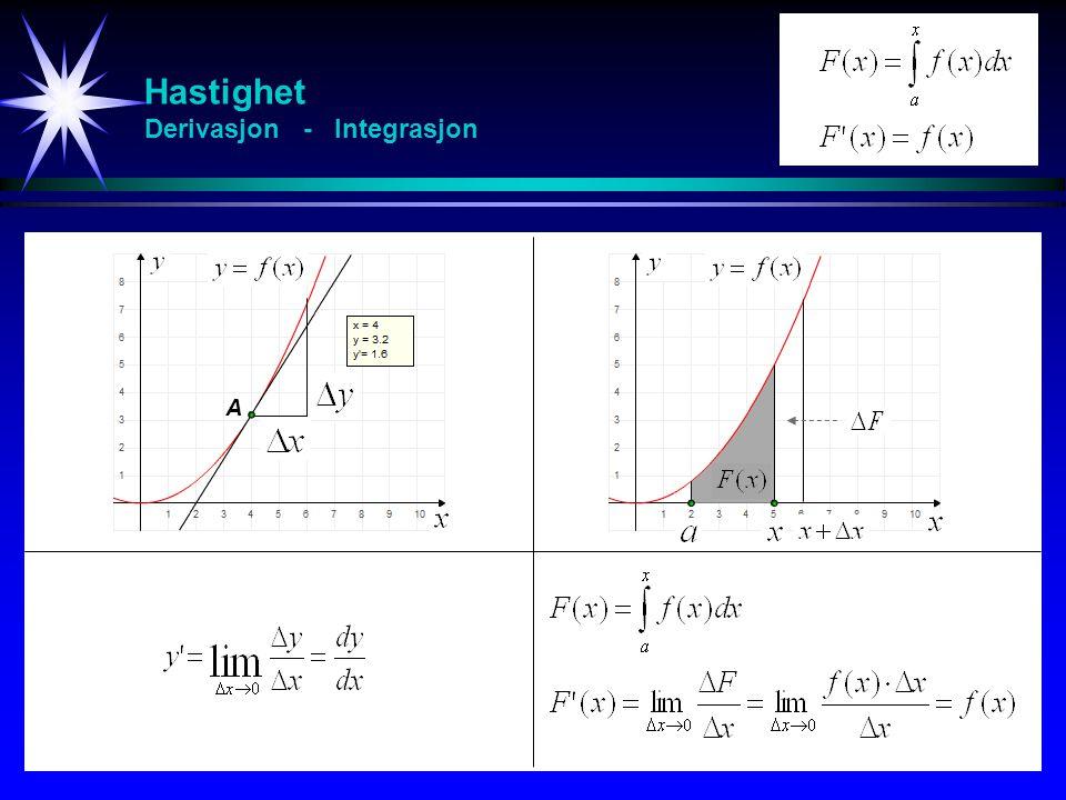Hastighet Derivasjon - Integrasjon