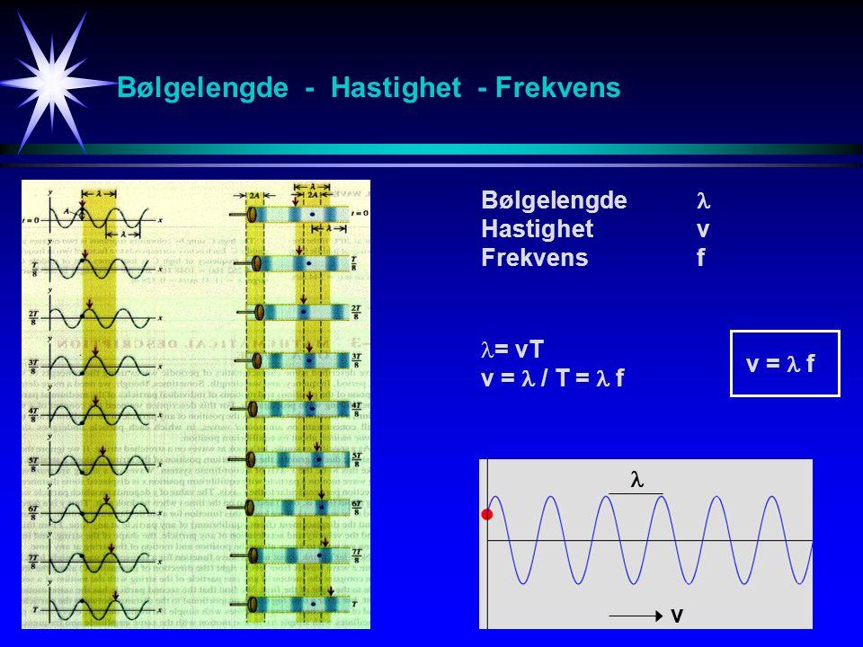 Bølgelengde - Hastighet - Frekvens