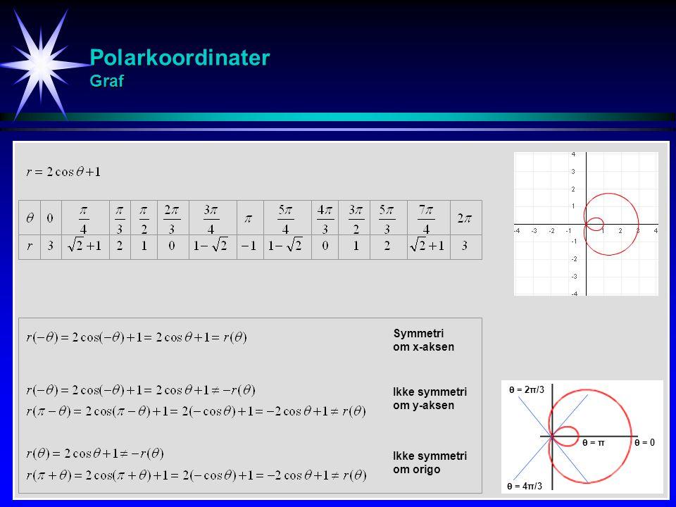 Polarkoordinater Graf