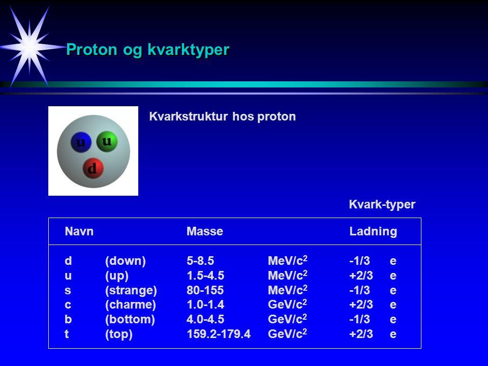 Proton og kvarktyper Kvarkstruktur hos proton Kvark-typer