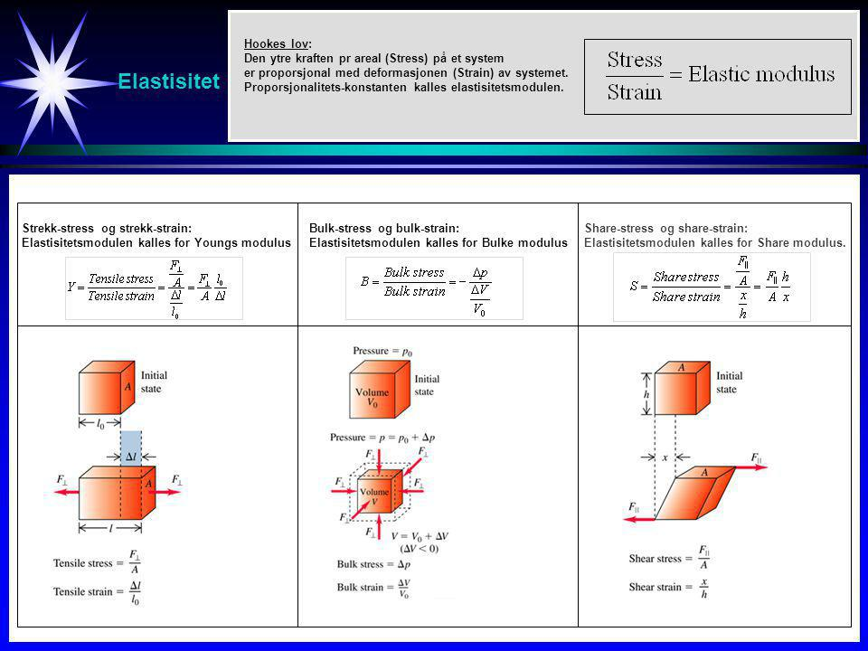 Elastisitet Studier av svingninger (spesielt resonans)
