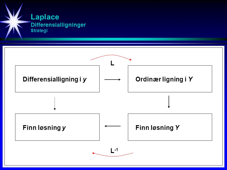 Laplace Differensialligninger Strategi