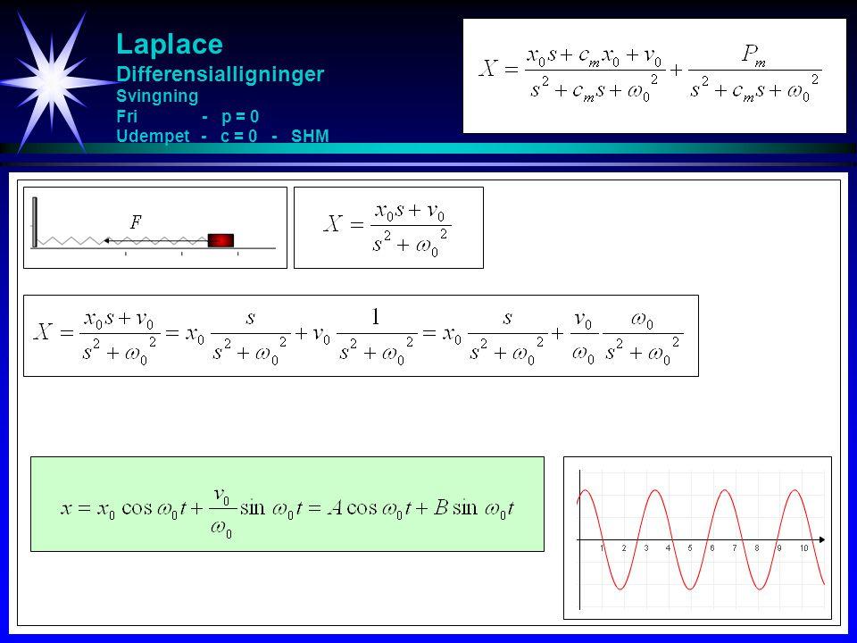 Laplace Differensialligninger Svingning Fri - p = 0 Udempet - c = 0 - SHM