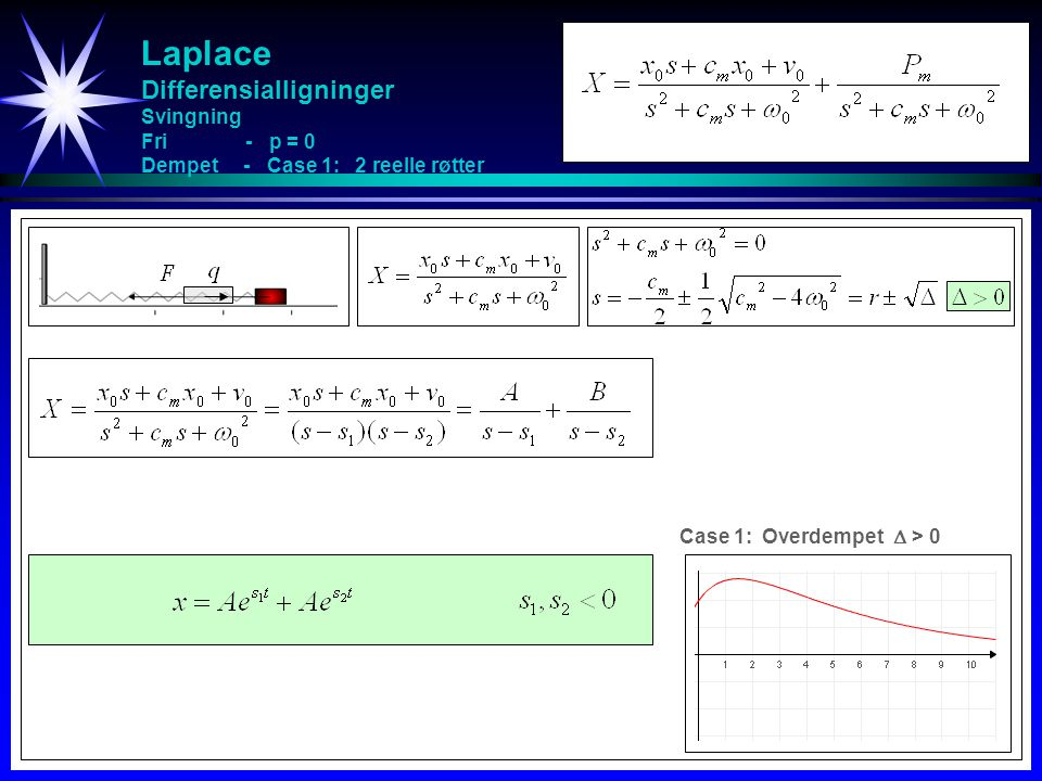 Laplace Differensialligninger Svingning Fri - p = 0 Dempet - Case 1: 2 reelle røtter
