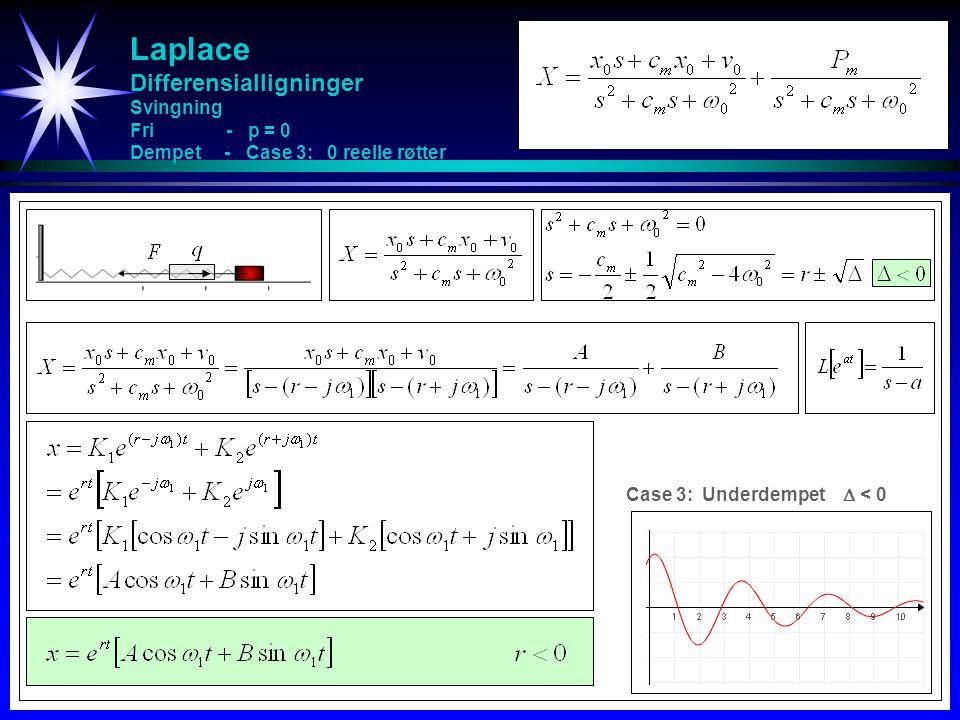 Laplace Differensialligninger Svingning Fri - p = 0 Dempet - Case 3: 0 reelle røtter