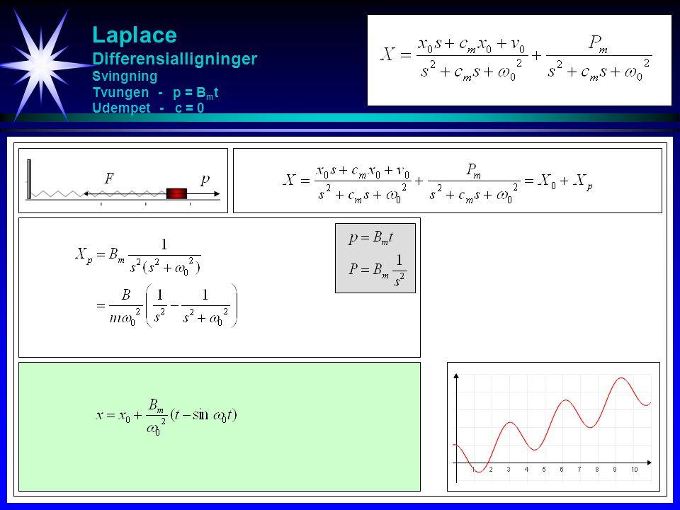 Laplace Differensialligninger Svingning Tvungen - p = Bmt Udempet - c = 0