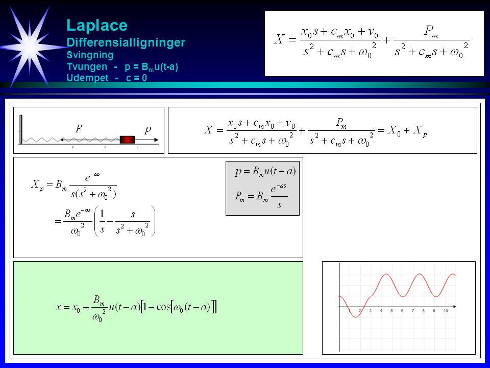 Laplace Differensialligninger Svingning Tvungen - p = Bmu(t-a) Udempet - c = 0