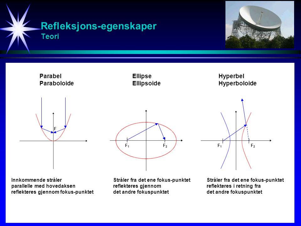 Refleksjons-egenskaper Teori
