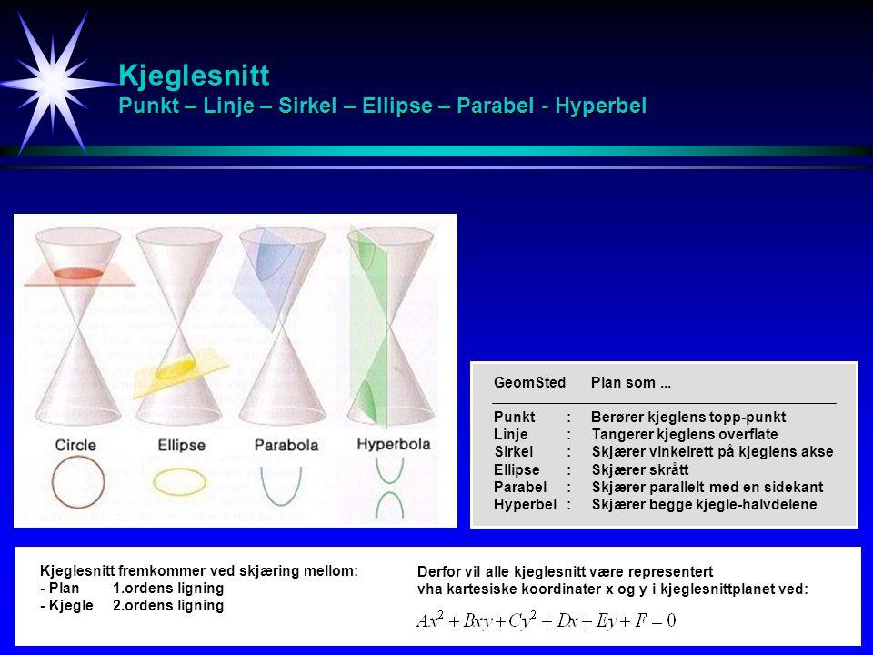 Kjeglesnitt Punkt – Linje – Sirkel – Ellipse – Parabel - Hyperbel