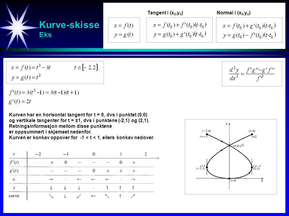 Kurve-skisse Eks Tangent i (x0,y0) Normal i (x0,y0)
