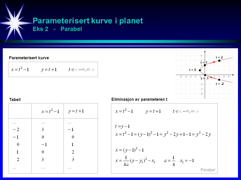 Parameterisert kurve i planet Eks 2 - Parabel