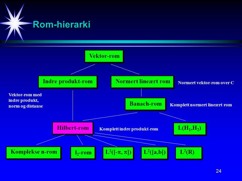 Rom-hierarki Vektor-rom Indre produkt-rom Normert lineært rom