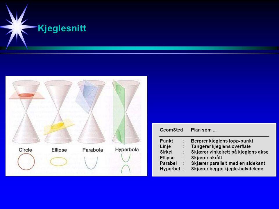 Kjeglesnitt GeomSted Plan som ... Punkt : Berører kjeglens topp-punkt