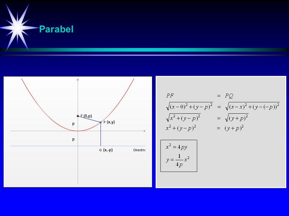 Parabel Ellipse (0,p) p (x,y) p (x,-p)