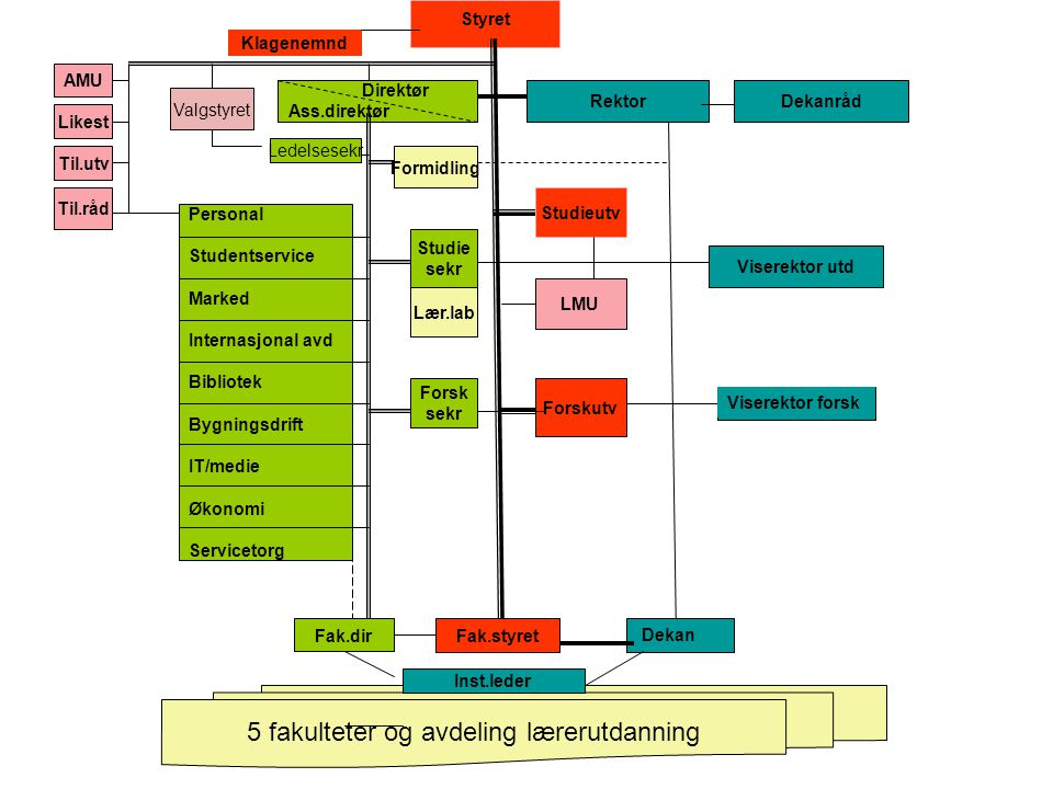 5 fakulteter og avdeling lærerutdanning