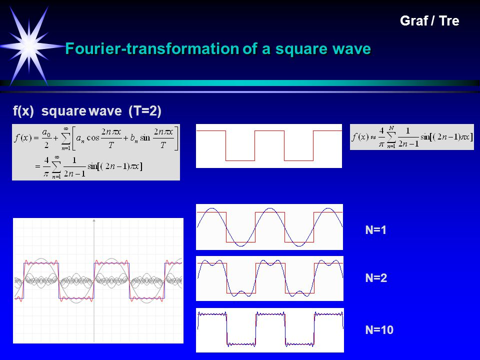 Fourier-transformation of a square wave