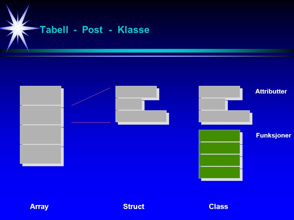 Tabell - Post - Klasse Attributter Funksjoner Array Struct Class