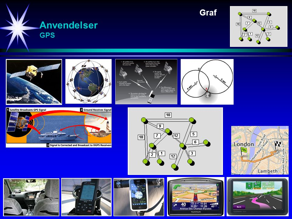 Graf Anvendelser GPS