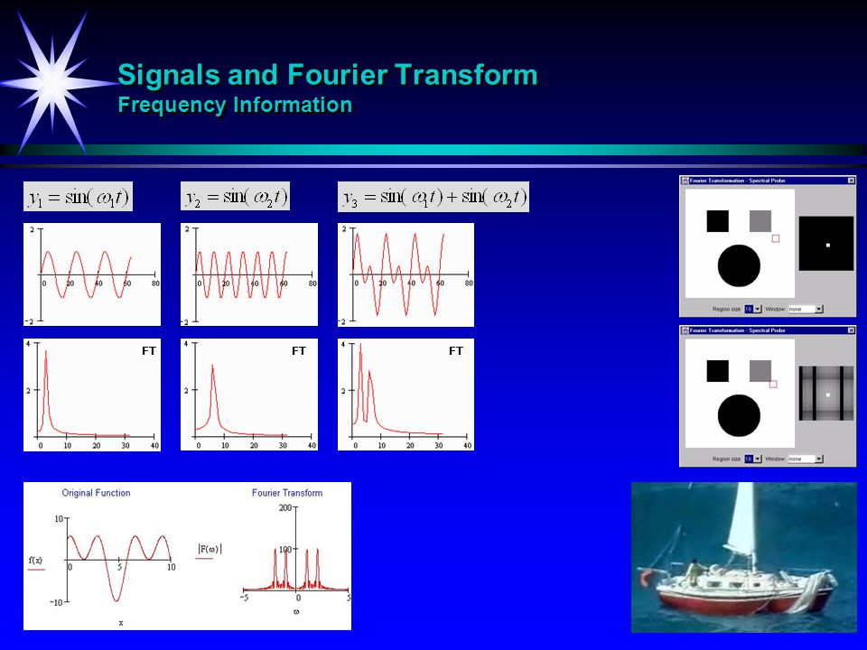Signals and Fourier Transform Frequency Information