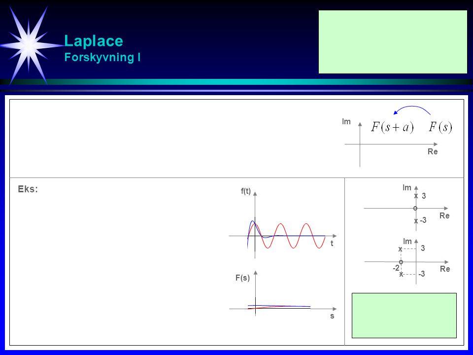 Laplace Forskyvning I Eks: Im Re Im f(t) x 3 o Re x -3 t Im x 3 o -2