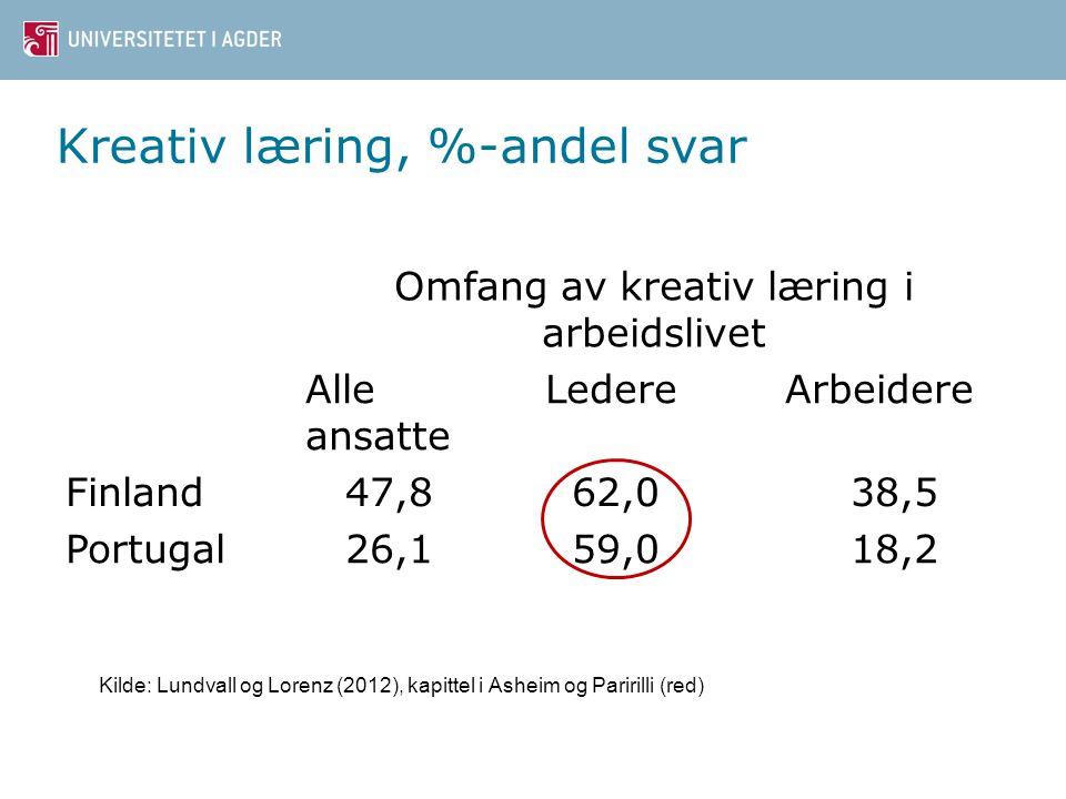 Kreativ læring, %-andel svar
