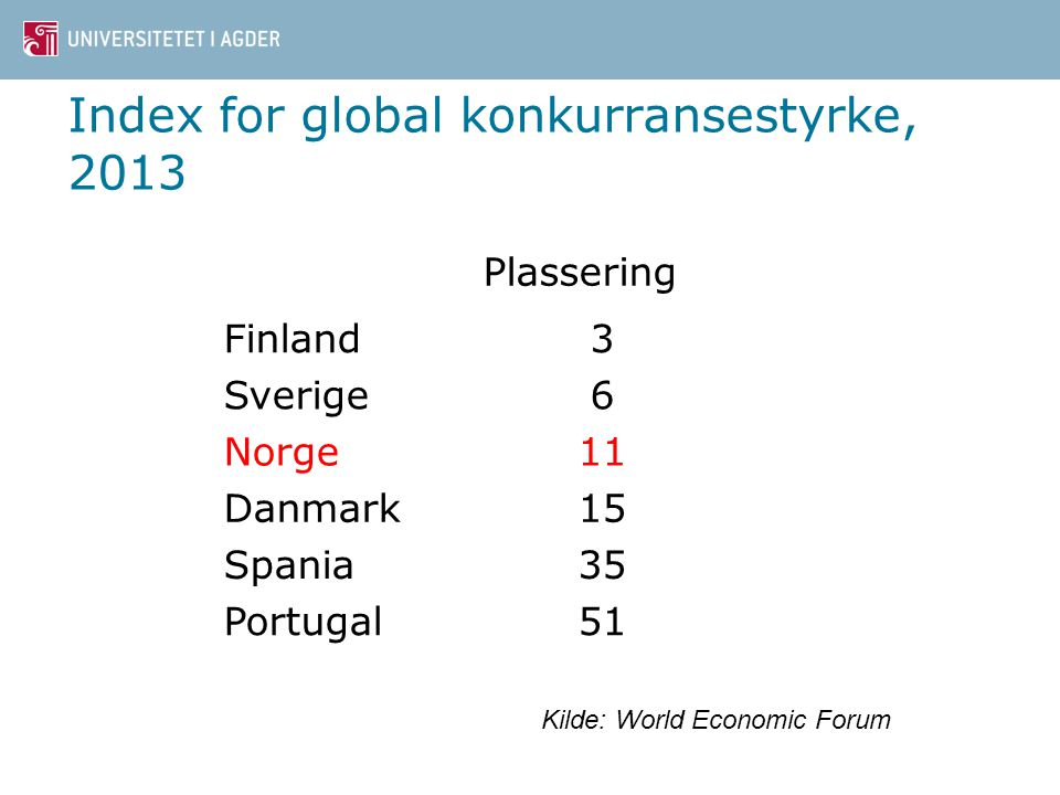 Index for global konkurransestyrke, 2013