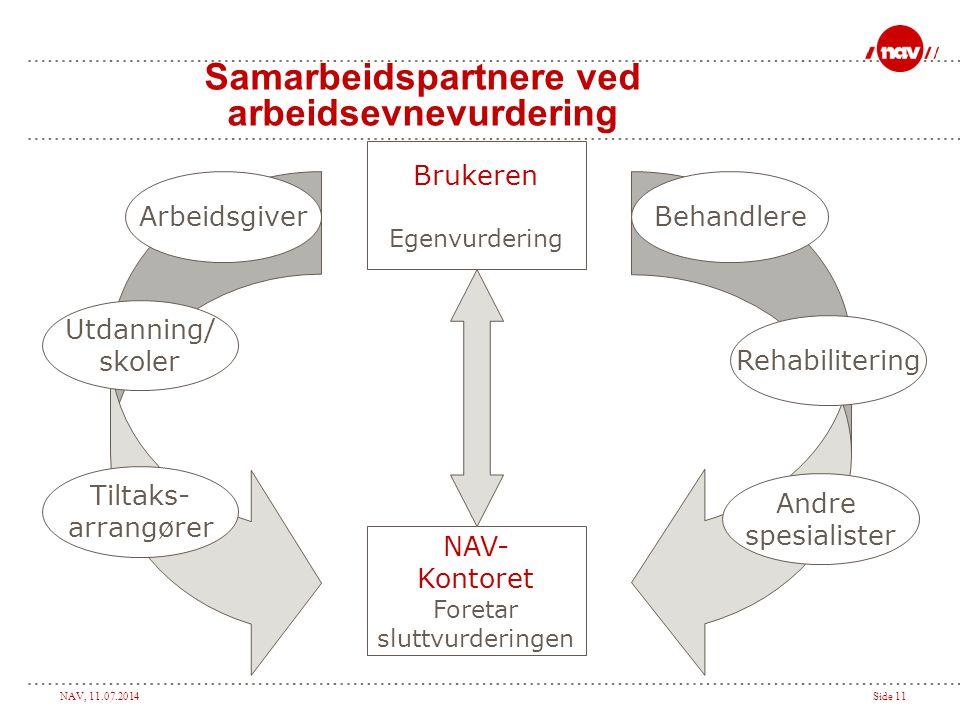 Samarbeidspartnere ved arbeidsevnevurdering
