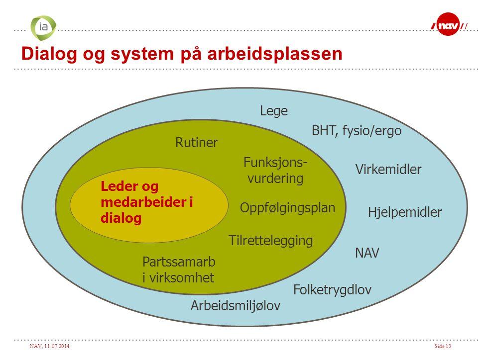 Dialog og system på arbeidsplassen