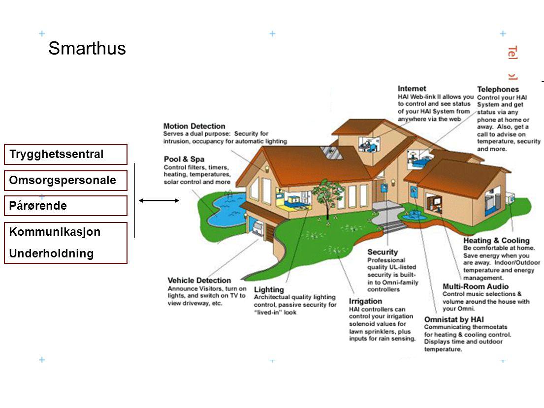 Smarthus Trygghetssentral Omsorgspersonale Pårørende Kommunikasjon