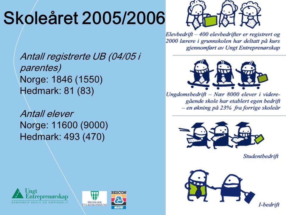 Skoleåret 2005/2006: Antall registrerte UB (04/05 i parentes)