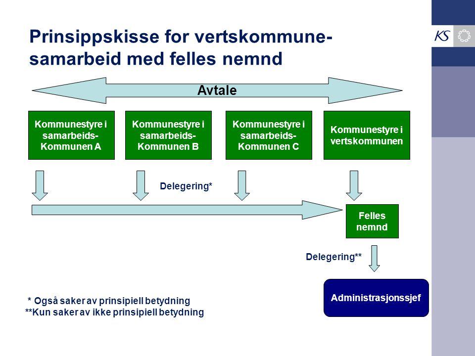 Prinsippskisse for vertskommune-samarbeid med felles nemnd