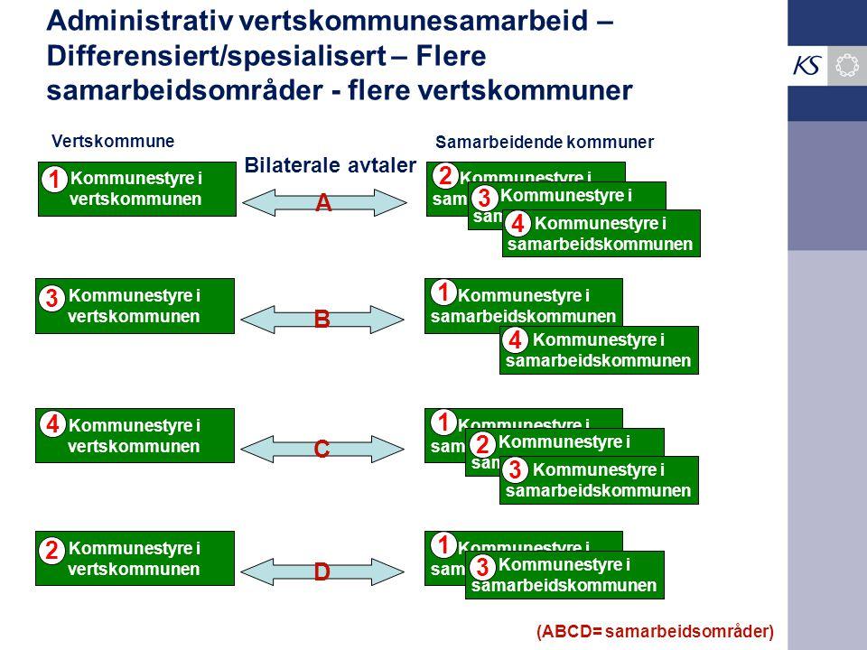 Administrativ vertskommunesamarbeid – Differensiert/spesialisert – Flere samarbeidsområder - flere vertskommuner