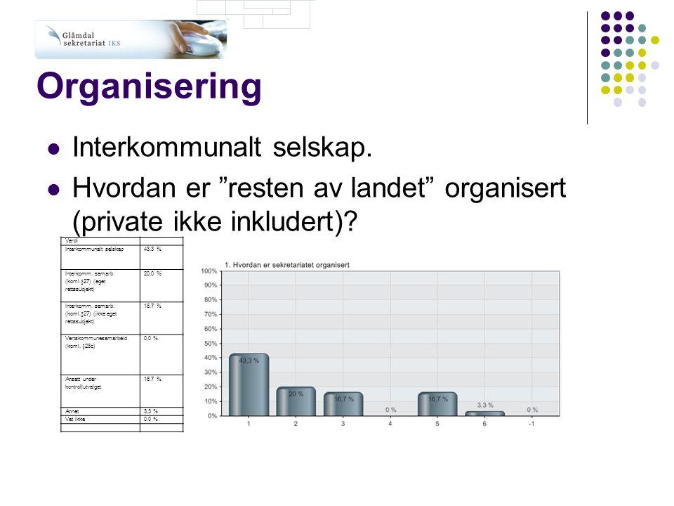 Organisering Interkommunalt selskap.