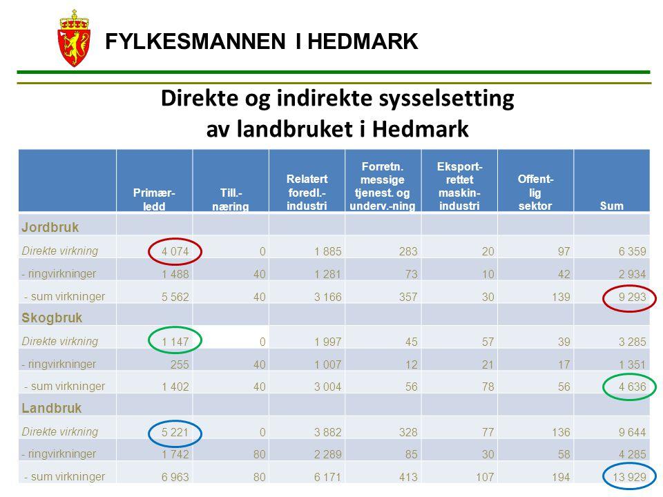 Direkte og indirekte sysselsetting av landbruket i Hedmark