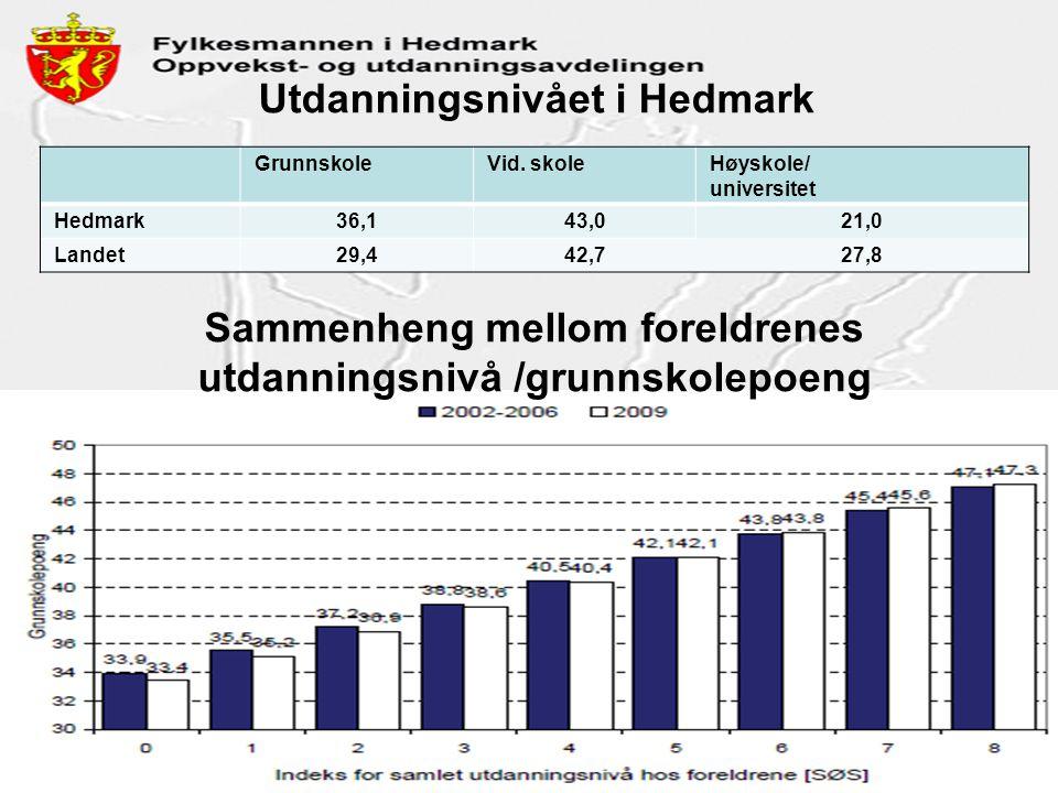 Utdanningsnivået i Hedmark