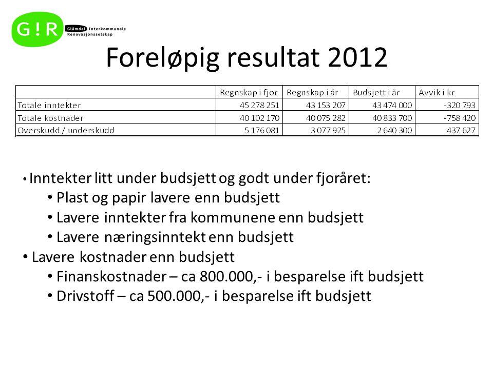 Foreløpig resultat 2012 Plast og papir lavere enn budsjett