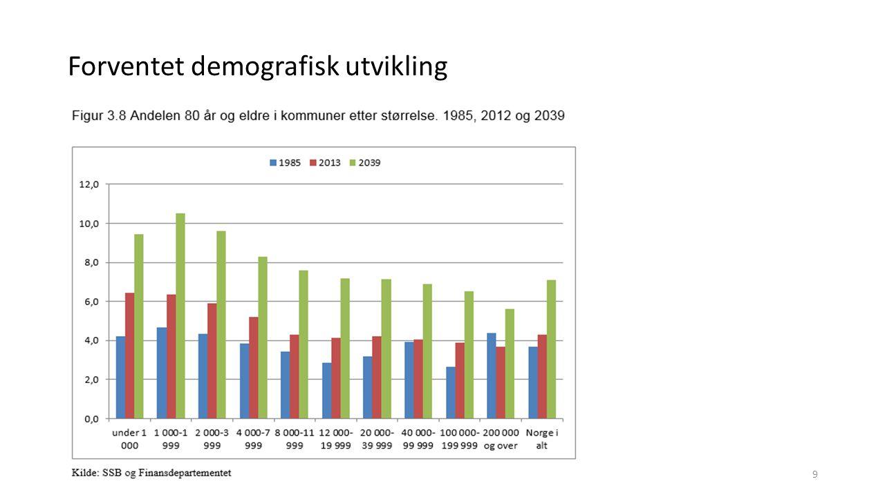 Forventet demografisk utvikling