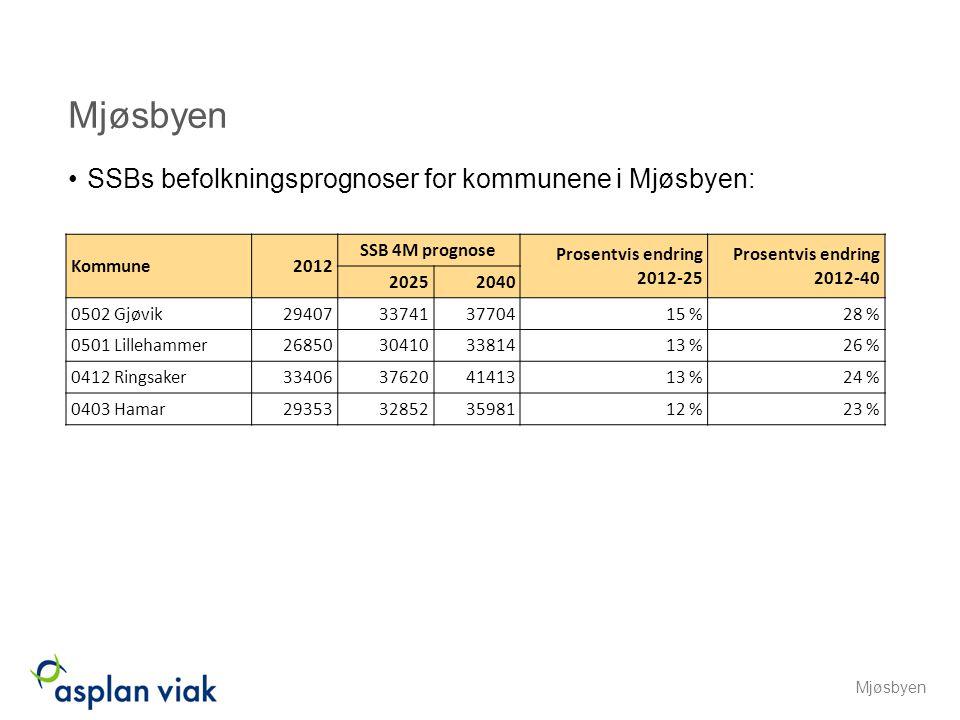 Mjøsbyen SSBs befolkningsprognoser for kommunene i Mjøsbyen: Kommune