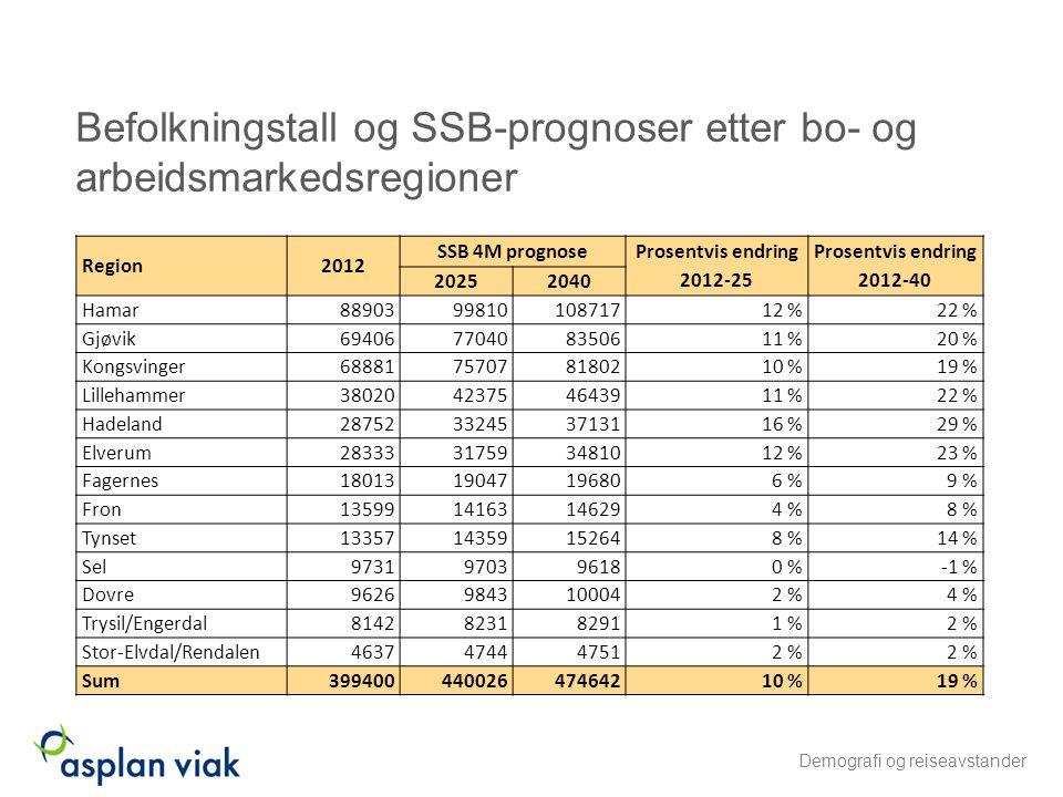 Befolkningstall og SSB-prognoser etter bo- og arbeidsmarkedsregioner