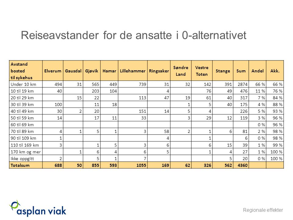 Reiseavstander for de ansatte i 0-alternativet