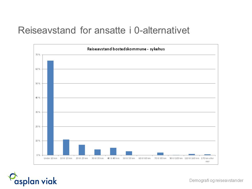 Reiseavstand for ansatte i 0-alternativet