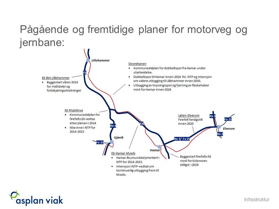 Pågående og fremtidige planer for motorveg og jernbane: