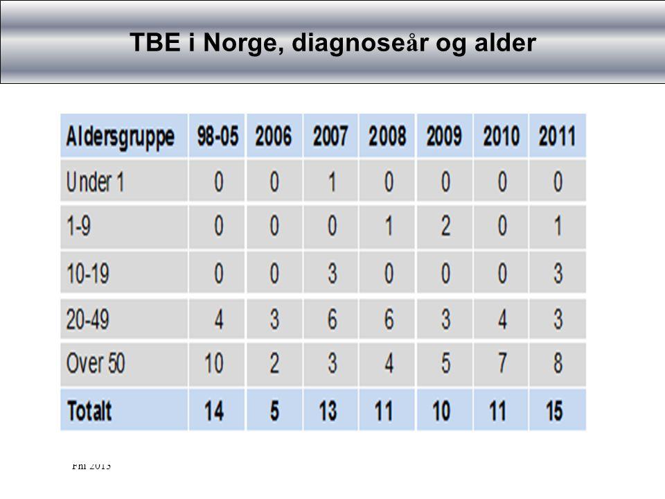 TBE i Norge, diagnoseår og alder